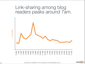 Link-sharing among blog readers peaks around 7 am