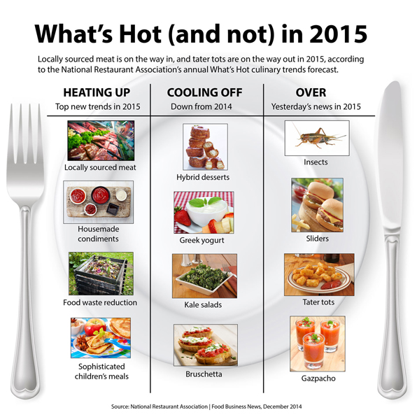 Chart of What's Hot (and not) in food in 2015